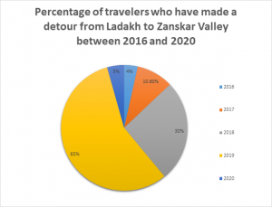 Percentage of travelers who have made a detour from Ladakh to Zanskar Valley between 2016 and 2020