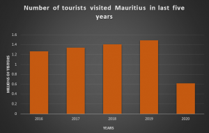 Number of tourists visited Mauritius in last five years