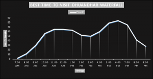 Best time to visit dhuandhar waterfall