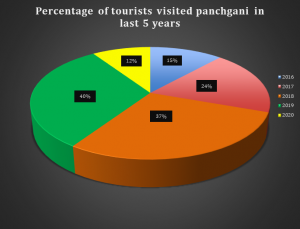 Percentage of tourists visited panchgani in last 5 years