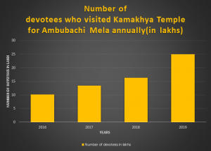 Number Of devotees who visited kamakhya Temple for Ambubabachi Mela annually
