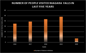 Number of people visited Niagara falls in Last five years