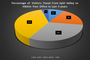 Percentage of visitors travel from spiti valley to hikkim post office in last 5 years
